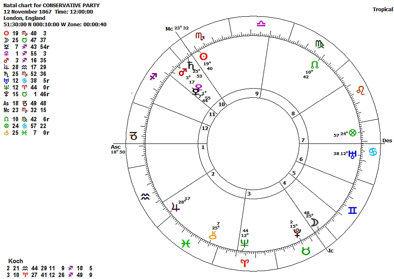 Political astrology the birth charts of political parties in the uk the birth chart of the conservative party nvjuhfo Choice Image