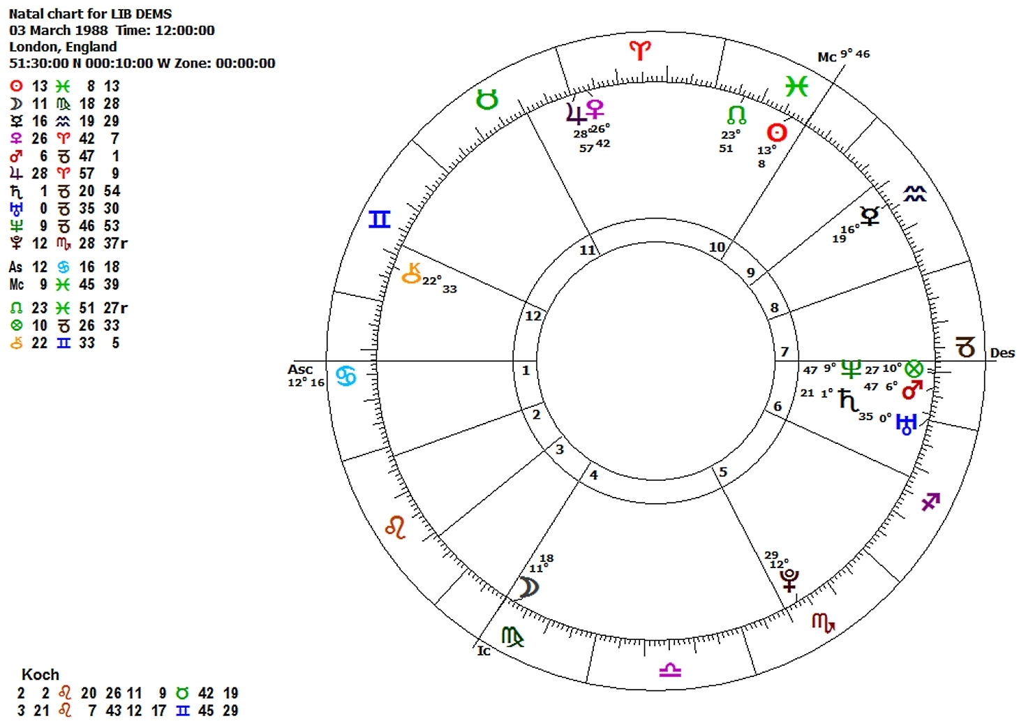Political astrology the birth charts of political parties in the uk if we calculate another chart for the birth of the current liberal democrat party this is the result nvjuhfo Images