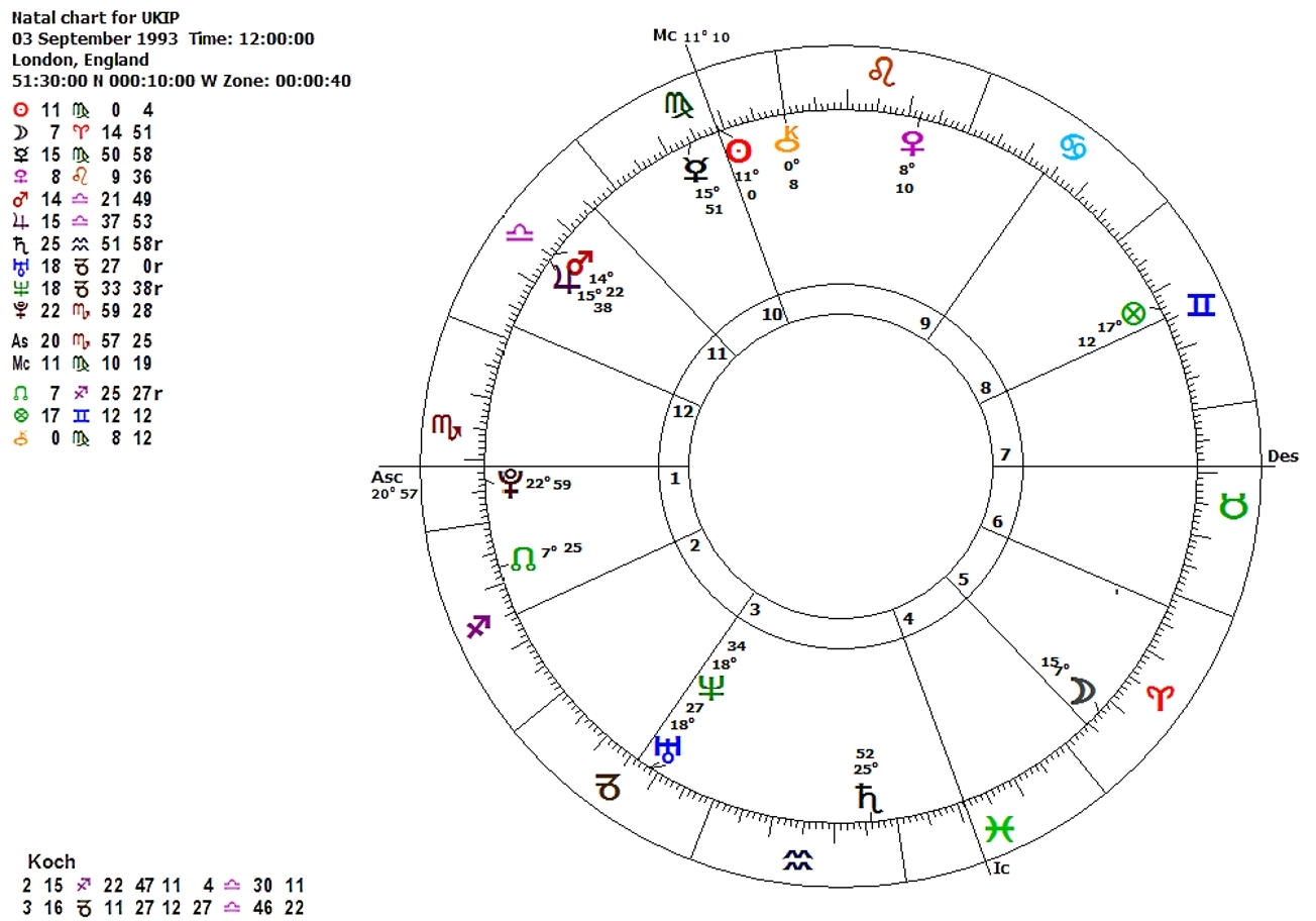 Political astrology the birth charts of political parties in the uk the natal chart of united kingdom independence party nvjuhfo Choice Image