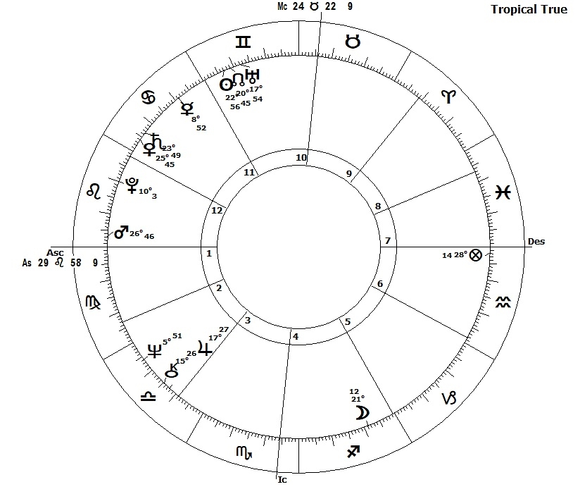 Donald Trump In 2018 The Astrological View By James Lynn Page